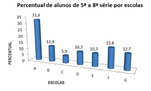 percentual_escolas